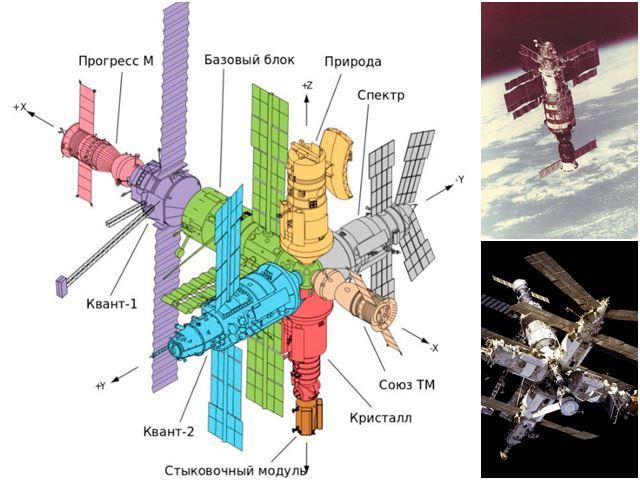 схема орбитальной станции мир